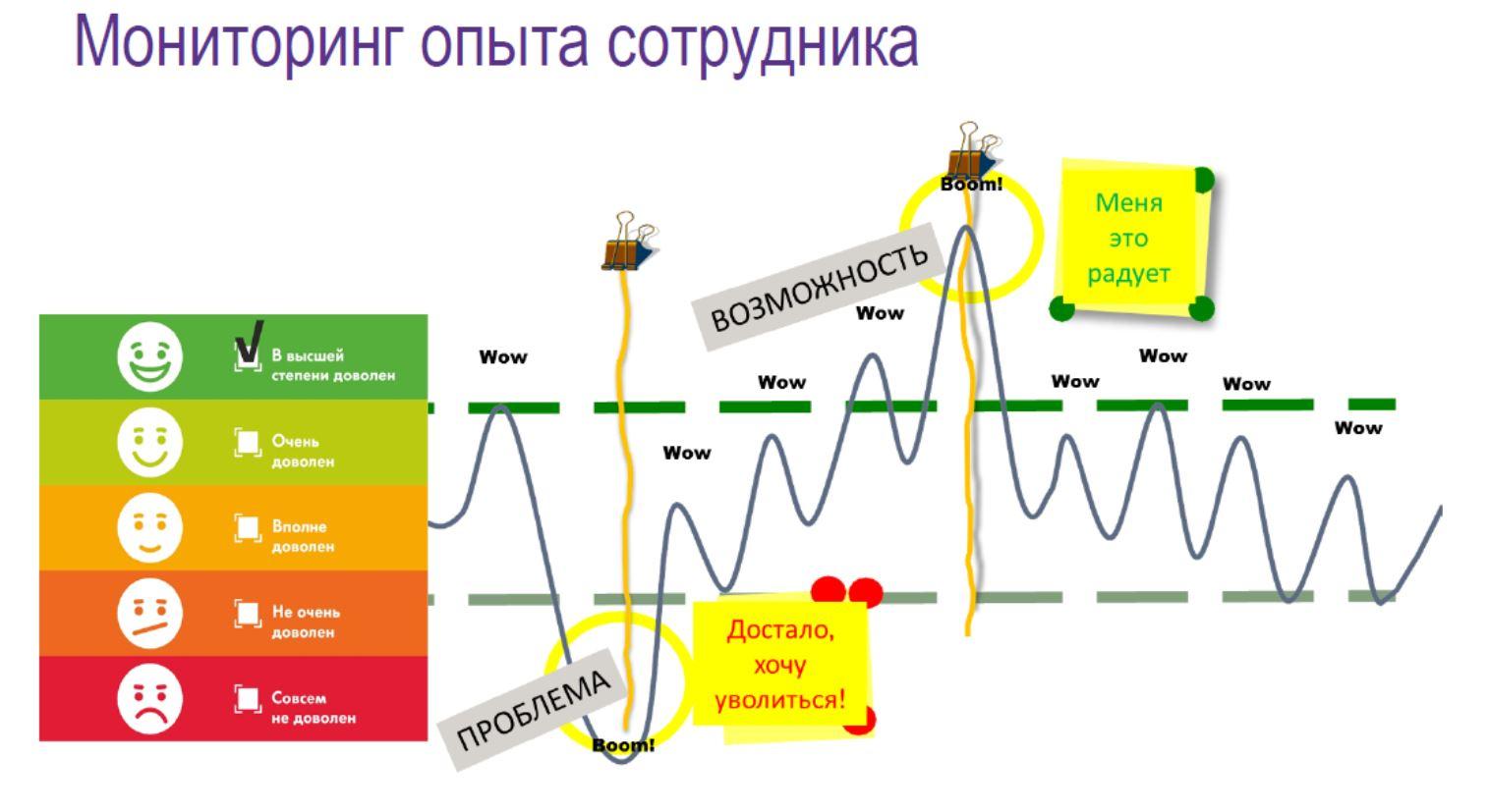 Мониторинг опыта сотрудника