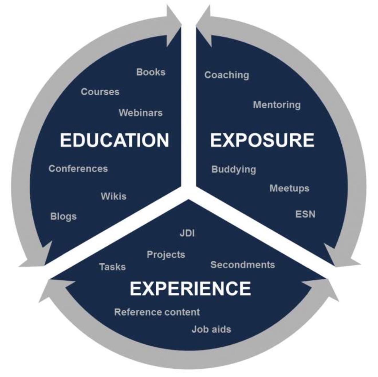 Модель методов обучения 3Е